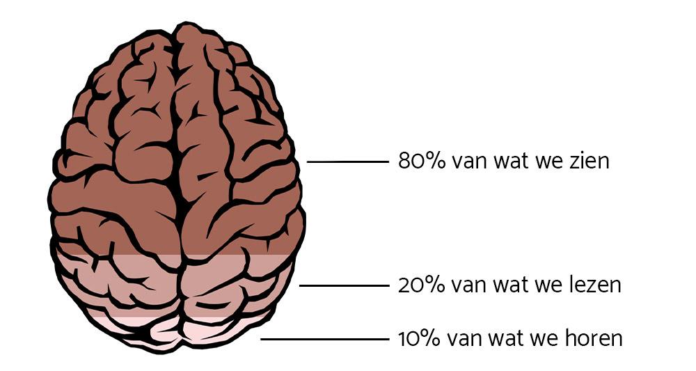 We onthouden 80% van wat we zien, 20% van wat we lezen, 10% van wat we horen. Gebruik dit om de beste content te maken.